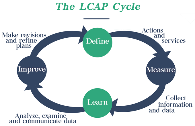 The LCAP Cycle. Define, measure, learn, improve, and redefine.
