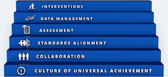 """Image of the Six Exceptional System """"Interventions, Data Management, Assessment, Standards Alignment, Collaboration, Culture of Universal Achievement"""""""
