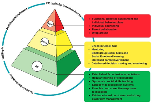 support positive behaviour outcome two Positive behaviour for learning (pbl) is a comprehensive, integrated whole  school  pbl is a process that supports school leadership teams to create  positive learning  tier 2 - targeted interventions: small group systems for  students at-risk.